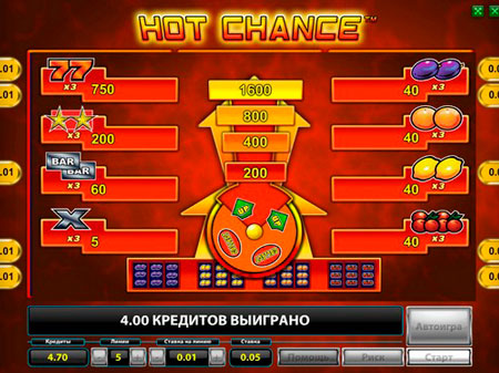 koehfficienty-na-avtomate-hot-chance