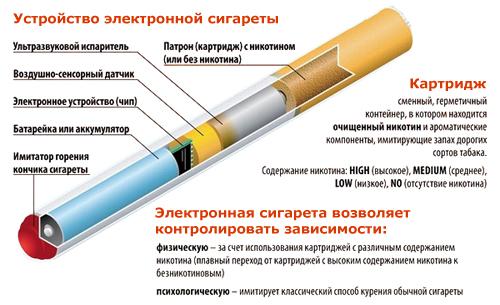 vred_elektronnih_cigaret